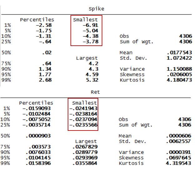 Summary stats for EURUSD daily data, SigmaSpikes and raw returns.