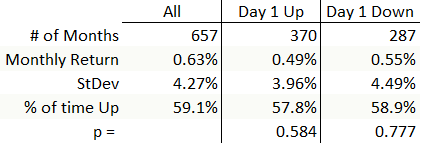 """Corrected"" statistics for monthly returns if first day of the month is up or down."
