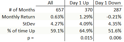 Statistics for monthly returns if first day of the month is up or down. (Note: invalid statistics due to flawed test.)