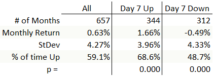Statistics for monthly returns if seventh day of the month is up or down. (Note: invalid statistics due to flawed test.)