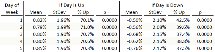 Incorrect statistics for the day of the week effect in the S&P 500. All stats are for weekly returns, qualified by the return for one selected day of the week.