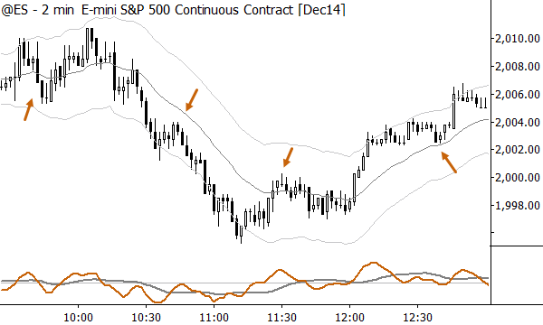 Possible pullback entries