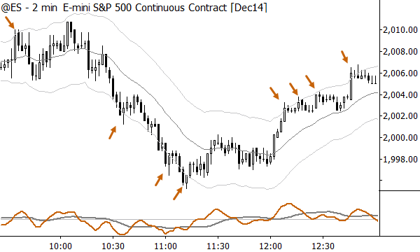 Note points where market touches bands (ES 11/4/14)