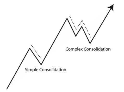 Complex pullbacks are pullbacks with a fakeout