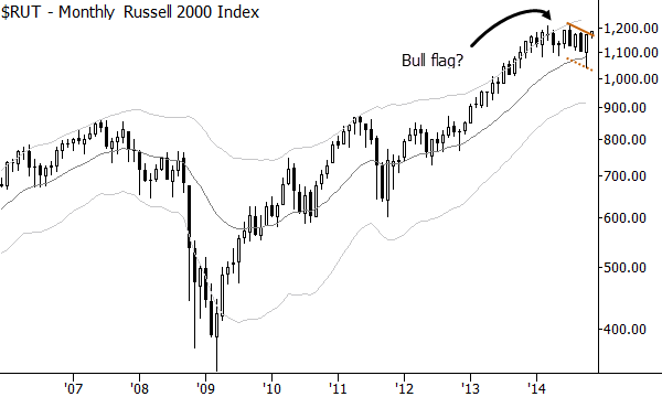 Bull flag in the Russell 2000