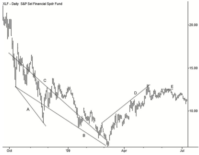 Nonstandard trendlines (NYSE: XLF)