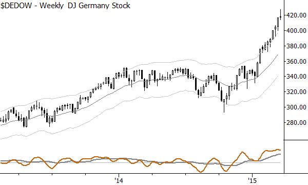 DJ Germany Index