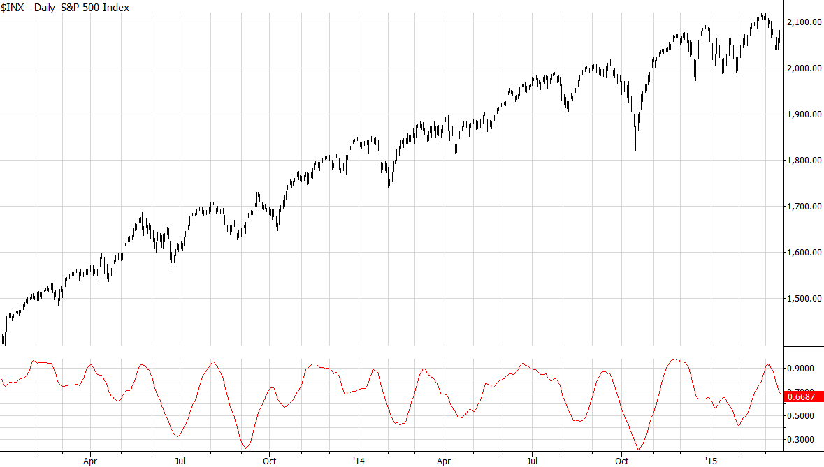 S&P 500 (cash) with GER[20]