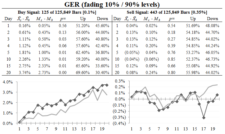 Using the GER as an overbought/oversold indicator
