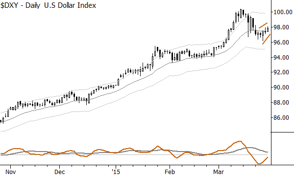 """Daily US Dollar Index chart shows a """"reluctant bounce"""""""