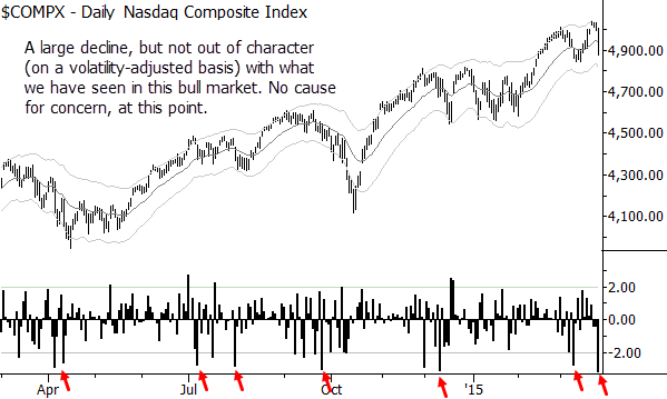 Nasdaq composite with volatility-adjusted daily returns. Large down days marked.