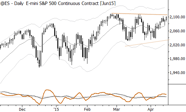 E-mini S&P 500 futures, daily--set for a breakout?
