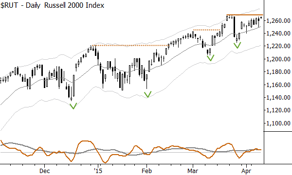 Russell 2000, daily: this is what a bull market looks like.