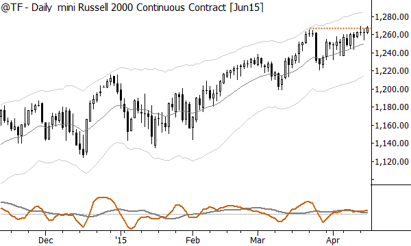 Russell 2000 futures also showing strongly bullish patterns