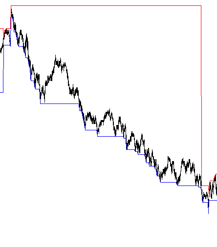 Trend day down, 1 min ES bars