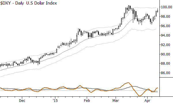 Current US Dollar trend