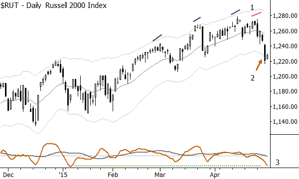 Russell 2000: Factors that could support a short