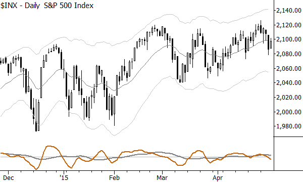 S&P 500: No clear cause for concern here.