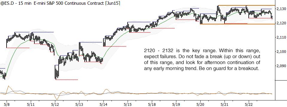 S&P 500 short-term setup for 5/26/15