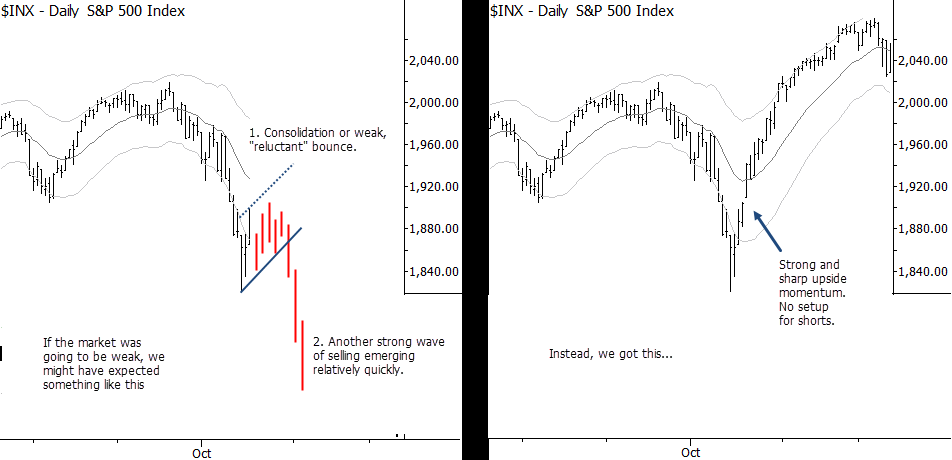 S&P 500 in October 2014: What might've been.