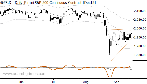 Volatility compression shows as a large triangle on this chart.