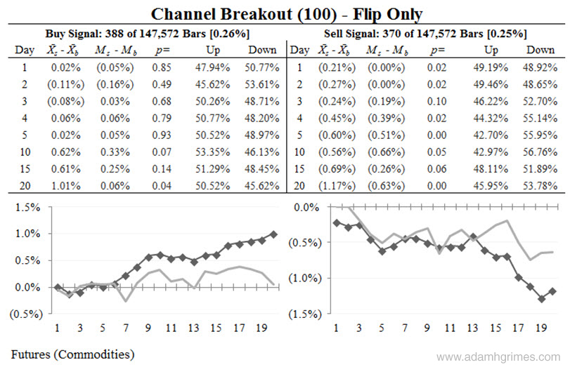 Results of a channel breakout test on commodity futures.