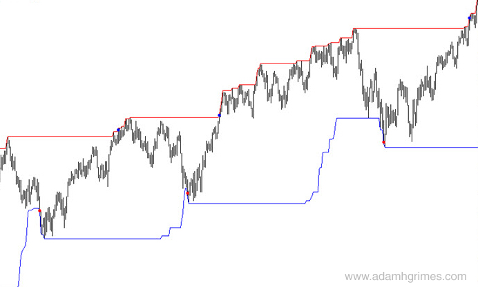 """100 day channel breakout system, with """"flip only"""" entries marked."""