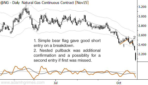 Nested pullback in natural gas.