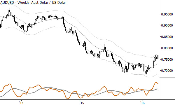 The AUDUSD weekly chart shows a potential longer-term trend change.
