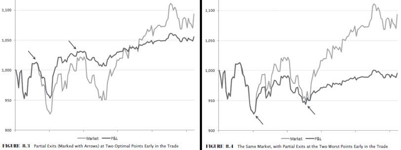 partial profits