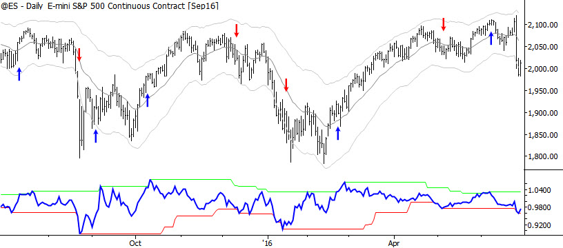 S&P 500 with momentum triggers (read text: these are NOT buy and sell points.)