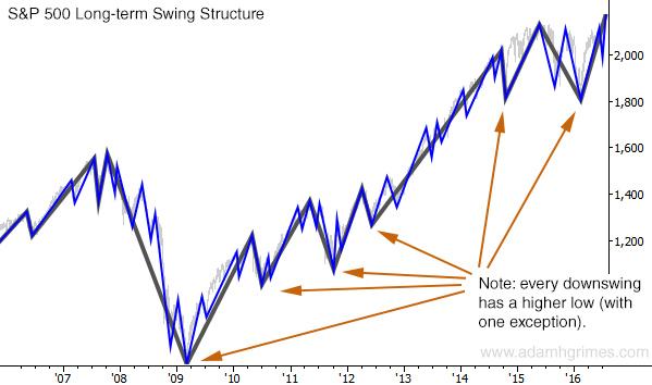 sp long term swing