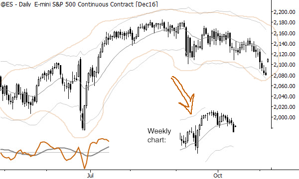 It's relatively easy to infer weekly structures from daily