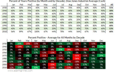 'Tis the season… or is it? A deeper look at seasonality in stocks.