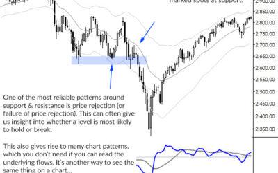 A few short trading lessons