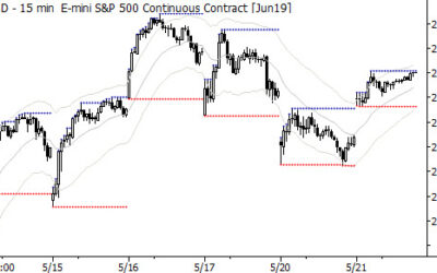 Daytrading the S&P 500: Intraday trend structure and setup